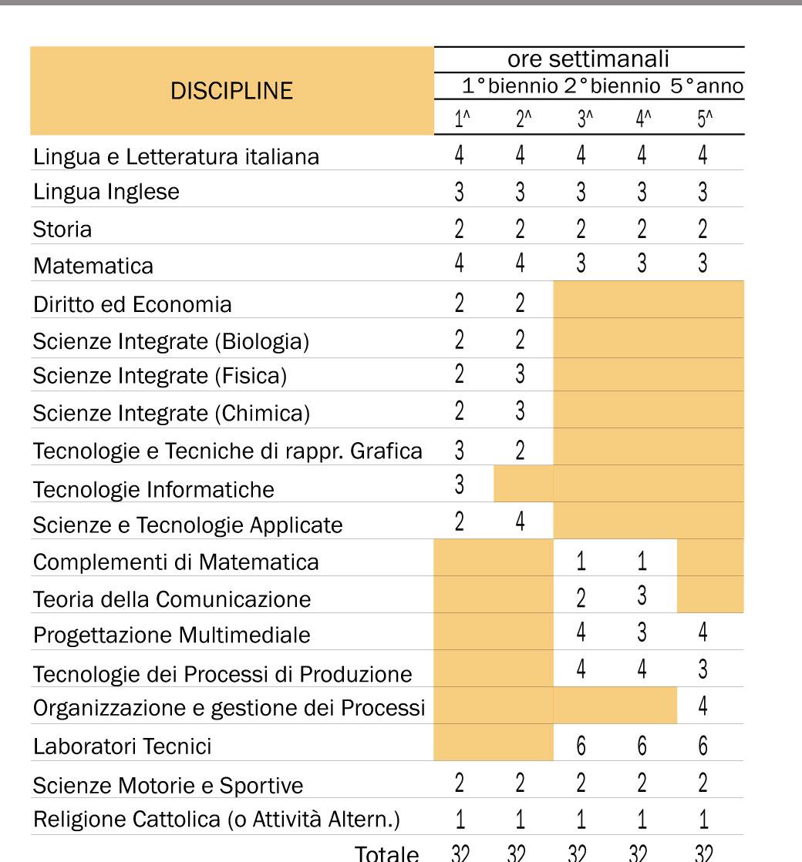 istituto istruzione superiore polo tecnico grafica e